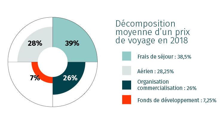 TDS Voyage - Répartition des revenus des voyages